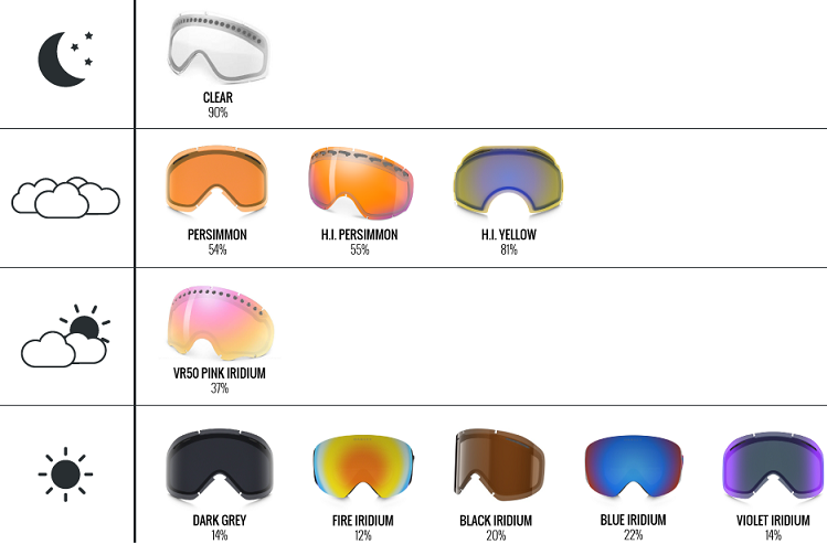 Oakley Lens Light Transmission