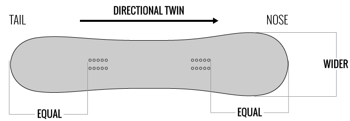 Directional twin snowboard