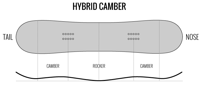 Hybrid Camber snowboard